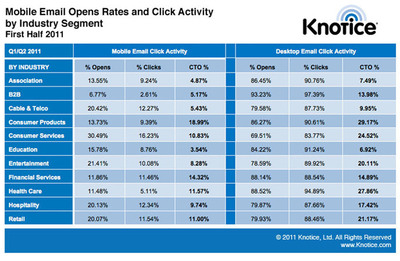 Mobile Email Opens Rates and Click Activity by Industry Segment for first half of 2011. From Knotice's Mobile Email Opens Report First Half 2011.  (PRNewsFoto/Knotice)
