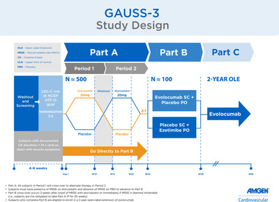 GAUSS-3 Study Design