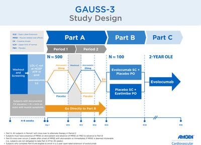 GAUSS-3 Study Design