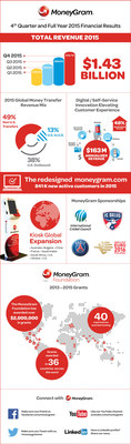 MoneyGram International Reports Fourth Quarter and Full Year 2015 Financial Results