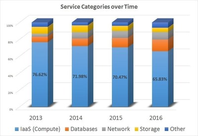The percentage of IaaS within the total cloud spend of AWS customers monitored by Cloudyn dropped from 76.6% in 2013 to 65.8% in 2016. During the same period, AWS launched hundreds of new higher-level PaaS services.