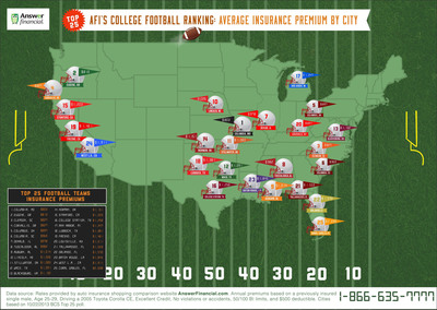Answer Financial Inc., one of the largest auto and home insurance agencies in the U.S., compares car insurance rates for the top college football towns in this infographic. Is your city listed? Are you paying too much for auto insurance? Compare quotes online at www.AnswerFinancial.com.  (PRNewsFoto/Answer Financial Inc.)