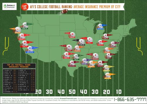 College Football BCS Rankings v  Car Insurance Rates