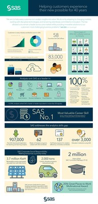 2016 SAS Institute Financials Infographic