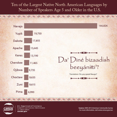 The Census Bureau presents a list of ten of the largest Native North American Languages by Number of Speakers Age 5 and Older in the U.S.