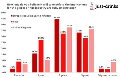 Drinks Industry Confidence Hit Hard by Brexit Vote Says just-drinks Survey