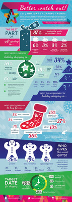 Mall of America released its 2014 holiday shopping survey featuring responses from more than 1,000 U.S. consumers on their likes and dislikes, spending habits and shopping strategies when it comes to holiday gift giving.