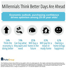 Millennials Think Better Days Are Ahead.  (PRNewsFoto/PulteGroup, Inc.)