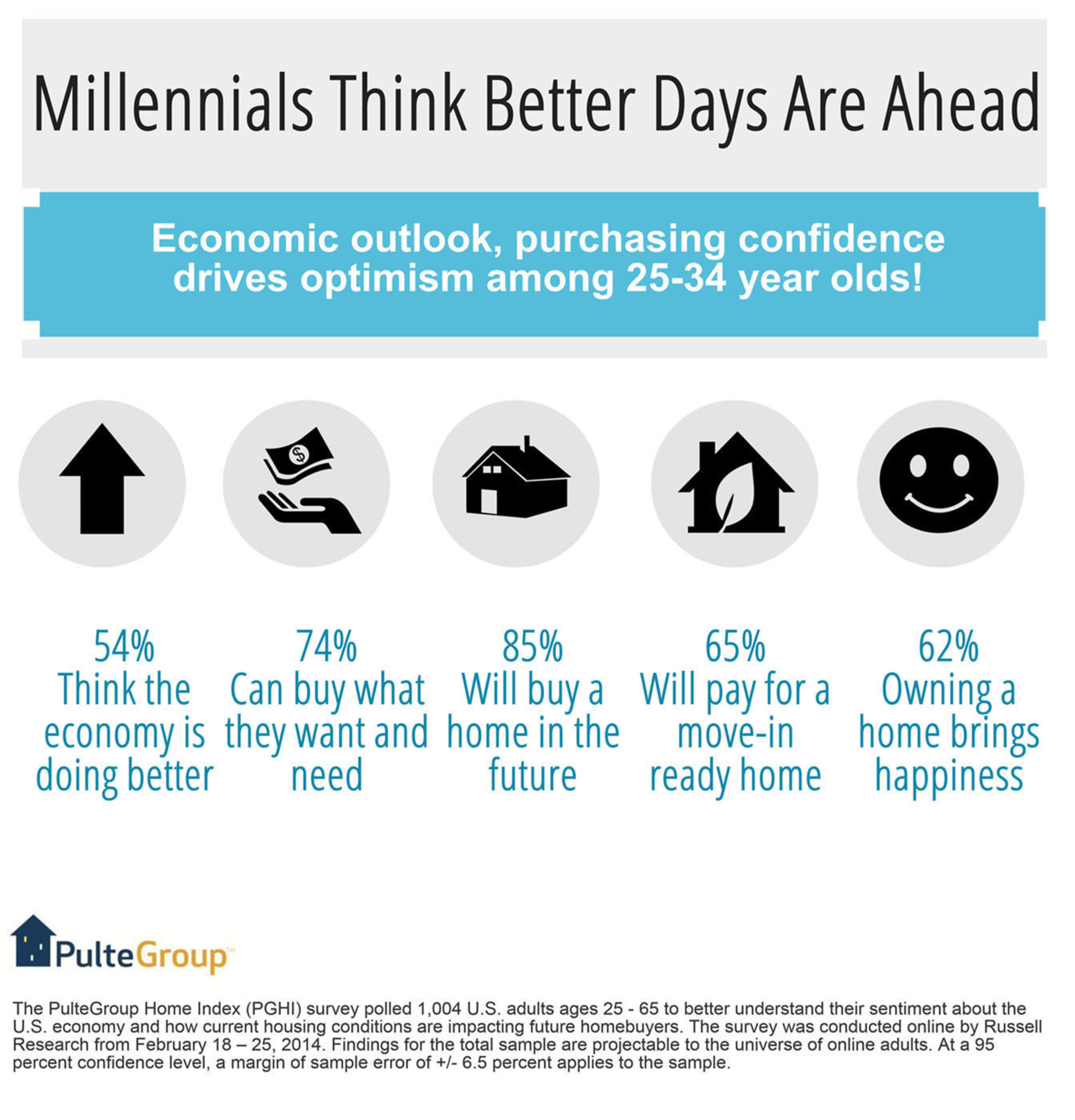 Millennials Think Better Days Are Ahead.  (PRNewsFoto/PulteGroup, Inc.)