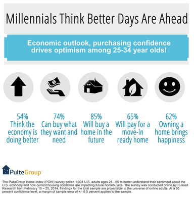 Millennials Think Better Days Are Ahead