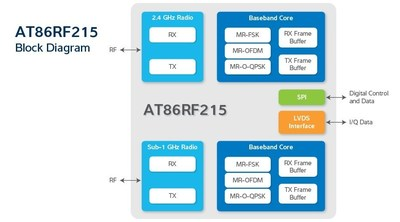 Atmel Launches First Dual-band IEEE 802.15.4g-2012 Compliant Transceiver for Smart Energy and Automation Applications