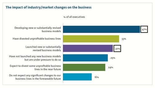 The impact of industry/market changes on the business. (PRNewsFoto/Broadridge Financial Solutions)