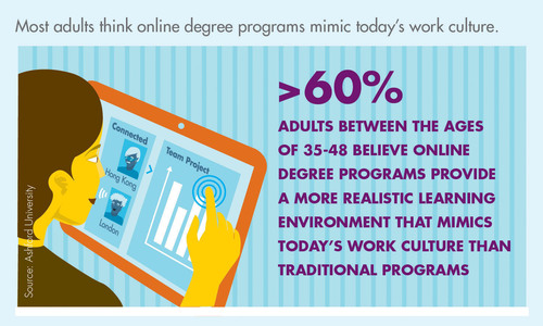 According to a recent national consumer poll by Penn Schoen Berland on behalf of Ashford University, more than 60 percent of adults between the ages of 35 and 48 say online degree programs provide a more realistic learning environment that mimics today's work culture than traditional campus programs.  (PRNewsFoto/Ashford University)