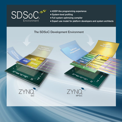 The SDSoC(TM) development environment enables the broader community of embedded software developers to leverage the power of Zynq(R) All Programmable SoCs and MPSoCs. SDSoC provides a greatly simplified ASSP-like C/C programming experience including an easy to use Eclipse integrated development environment (IDE) and a comprehensive design platform for heterogeneous Zynq platform deployment. Complete with the industry's first C/C   full-system optimizing compiler, SDSoC delivers system level profiling, automated SW acceleration in programmable logic, automated system connectivity generation, libraries to speed-up programming and a flow for customer and 3rd party platform developers.
