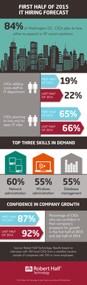 Washington, D.C., IT hiring forecast for the first half of 2015. Survey by Robert Half Technology.
