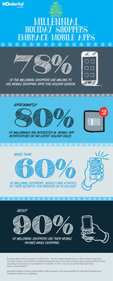 Infographic: Millennials Embrace Mobile Apps for Holiday Shopping. (Photo Credit: Wanderful Media)