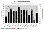 U.S. containerized imports dropped 2 percent in April year over year to 1,372,851 twenty-foot-equivalent units, as retailers responded to a slowing economy by keeping inventories lean, reported Mario O. Moreno, economist for The Journal of Commerce/PIERS. The decline followed a 7.3 percent year-over-year gain in March due, in part, to an early Lunar New Year in China. Leading the losses in April were footwear and miscellaneous fruits, each down 20 percent; menswear, down 19 percent; and women's and infant wear, down 11 percent.  (PRNewsFoto/The Journal of Commerce/PIERS)