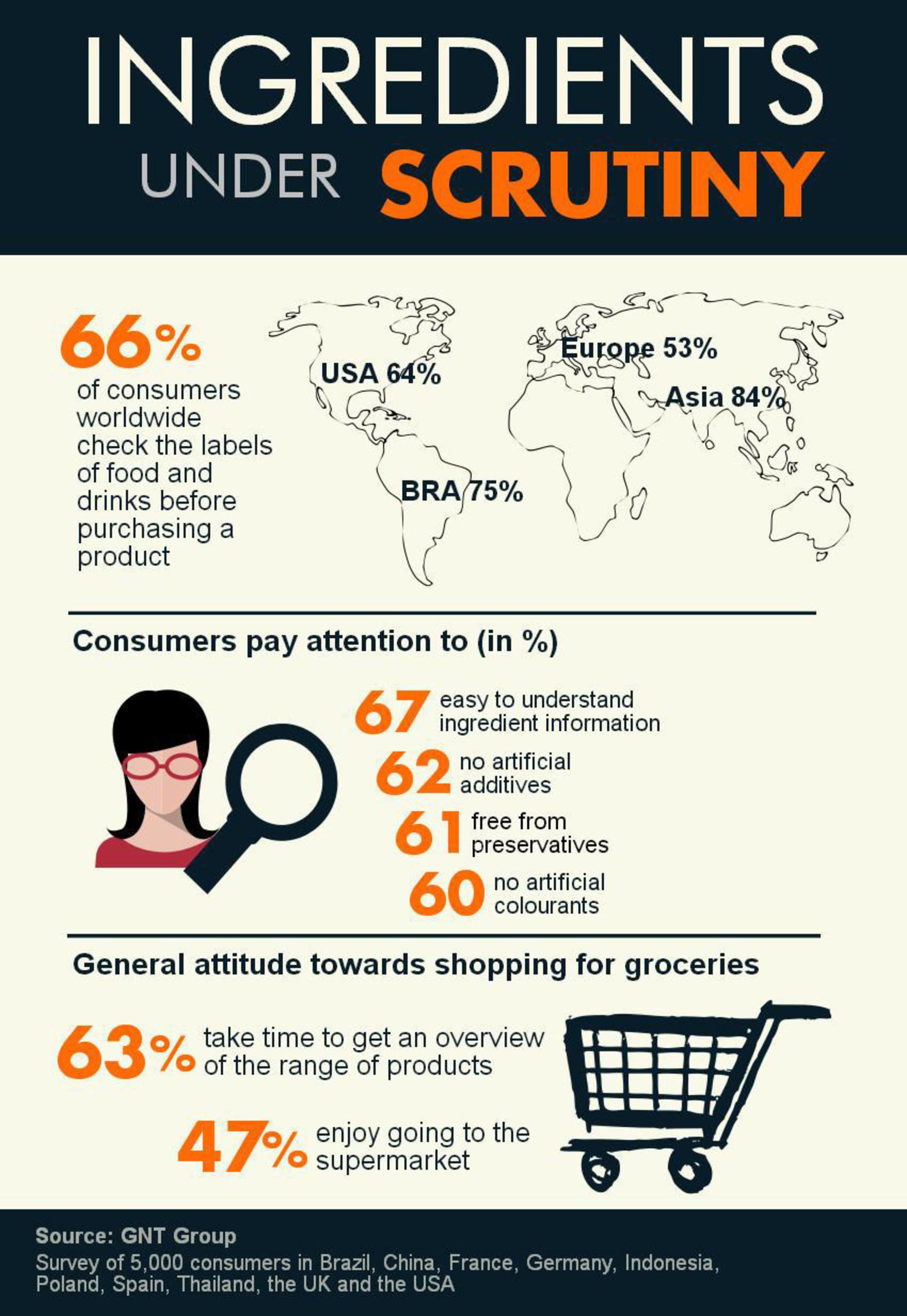 Ingredientes na mira: o que os consumidores consideram ao comprar alimentos