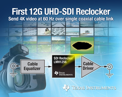 The four-channel LMH1256 doubles the transmission rate of competing 6G devices, allowing broadcast video equipment to capture, record and play back 4K video signals at 60 Hz over a single link of coaxial cable. The reclocker addresses next-generation systems, including digital video routers, switches, encoders/decoders, modular cards, multi-viewers and display monitors. (PRNewsFoto/Texas Instruments)