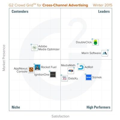 Best Cross-Channel Advertising Platforms - Winter 2015 - G2 Crowd Grid