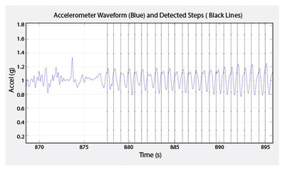 Figure 3: Data from the accelerometer on the modules can be used to analyze motion to deliver a variety of different parameters.