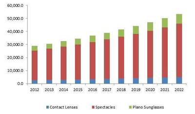 North America eyewear market size by product, 2012-2022 (USD Million)
