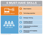 ManpowerGroup Solutions: 6 high-tech and high-touch skills to win war for talent (PRNewsFoto/ManpowerGroup)