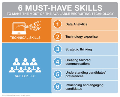 ManpowerGroup Solutions: 6 high-tech and high-touch skills to win war for talent