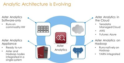 Teradata Aster Analytics runs across key platforms.