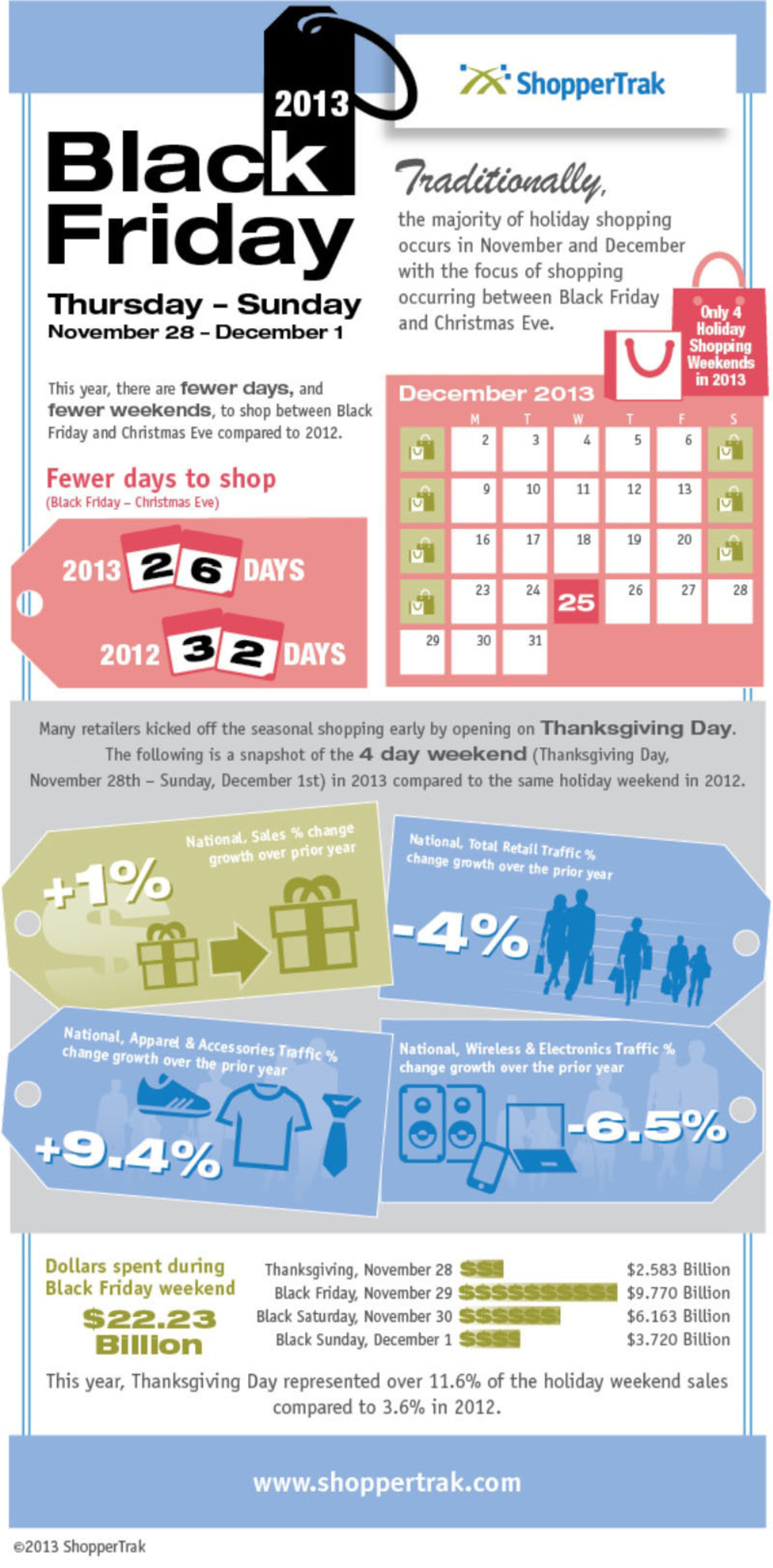 "ShopperTrak: Retail Sales Up, Store Shopper Traffic Down During ""Black Weekend"".  (PRNewsFoto/ShopperTrak)"