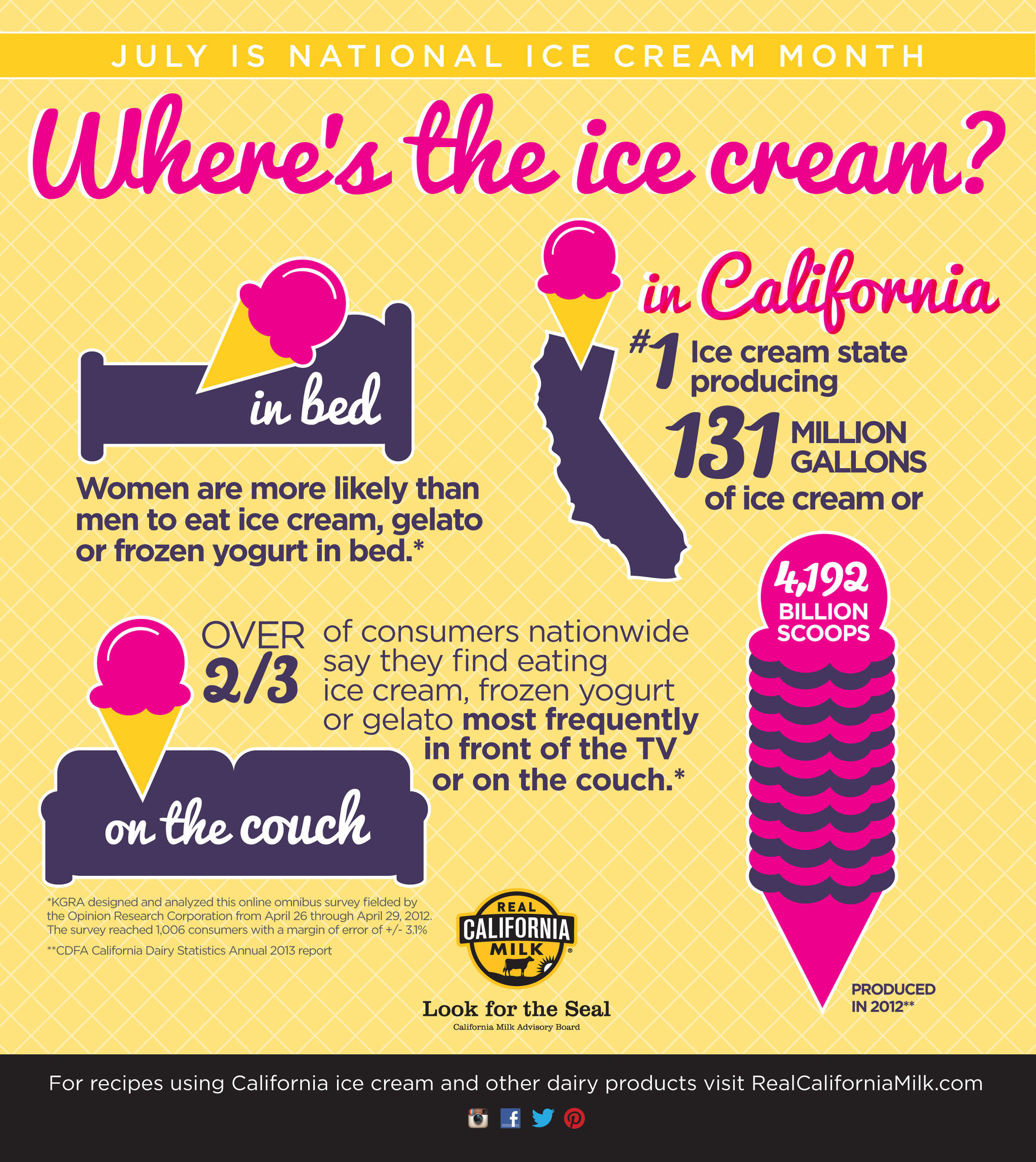 California is the number one producing ice cream state and this infographic shows just how people enjoy eating ...