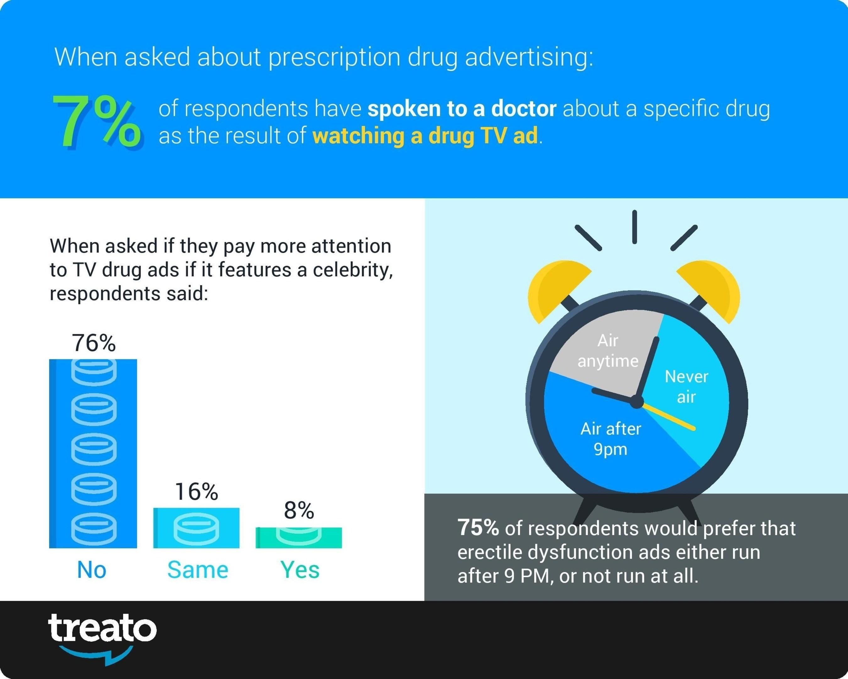 Treato's DTC Pharma Advertising Survey