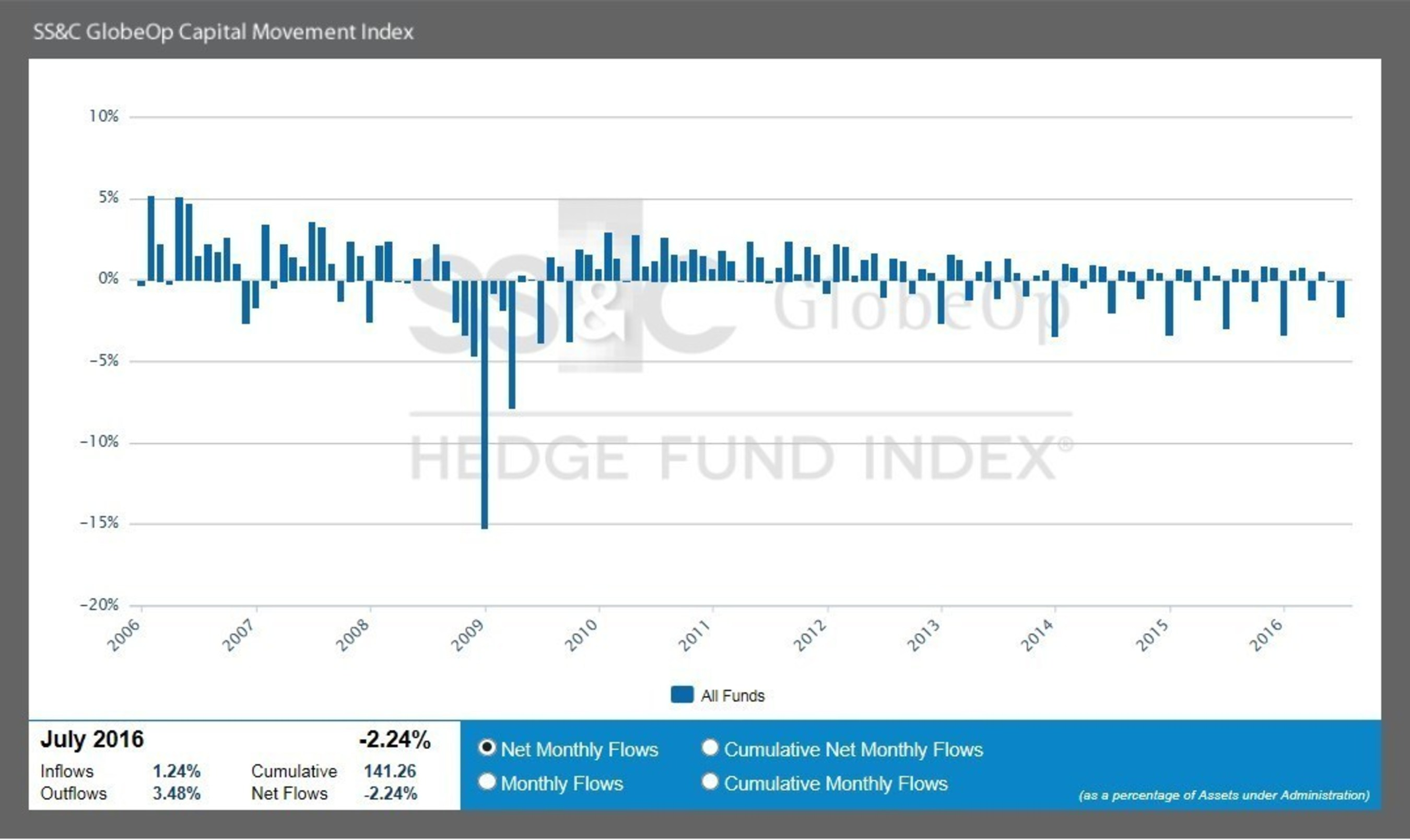 July SS&C GlobeOp Capital Movement Index