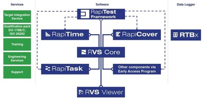 Rapita Product Suite - On-target software verification solutions for safety critical real-time embedded systems