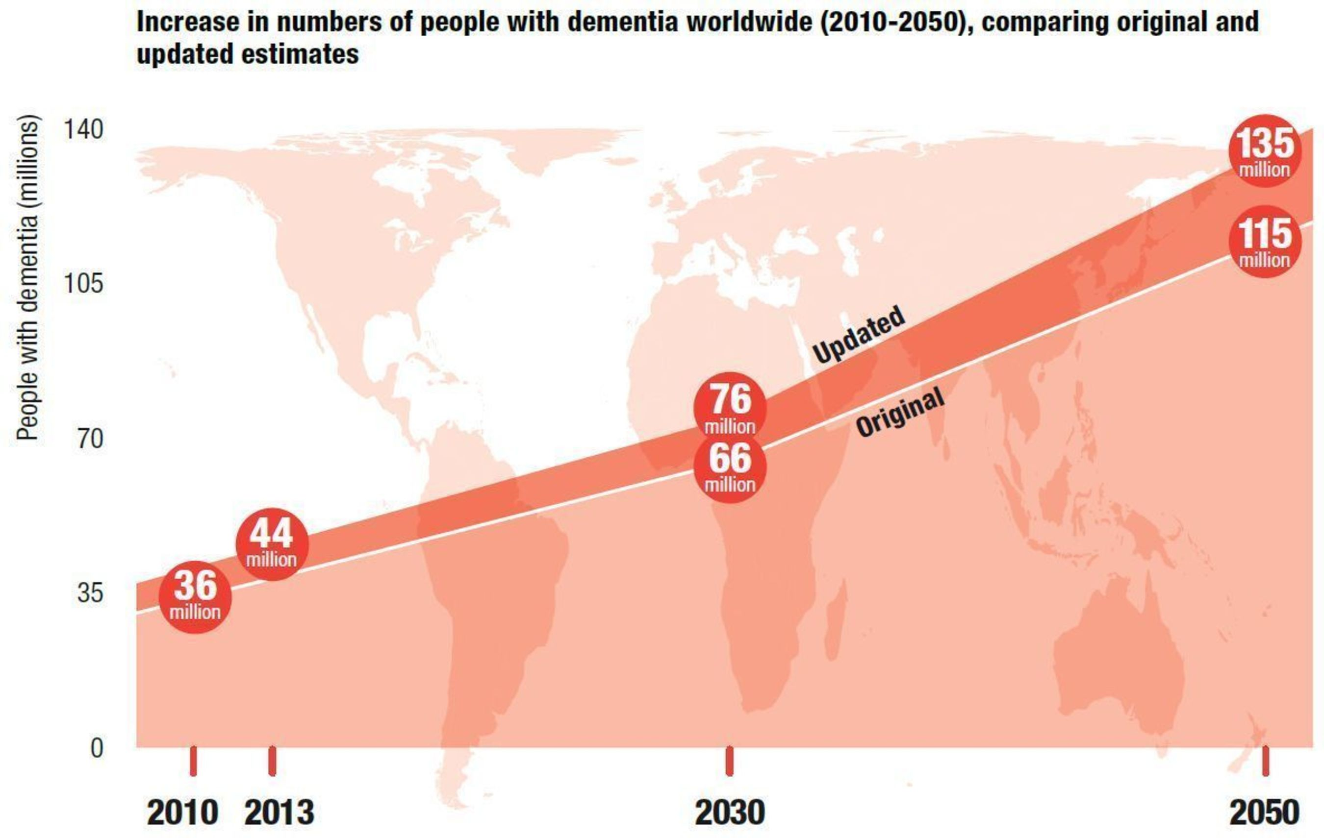 Increase in numbers of people with dementia worldwide (2010-2050), comparing original and updated estimates