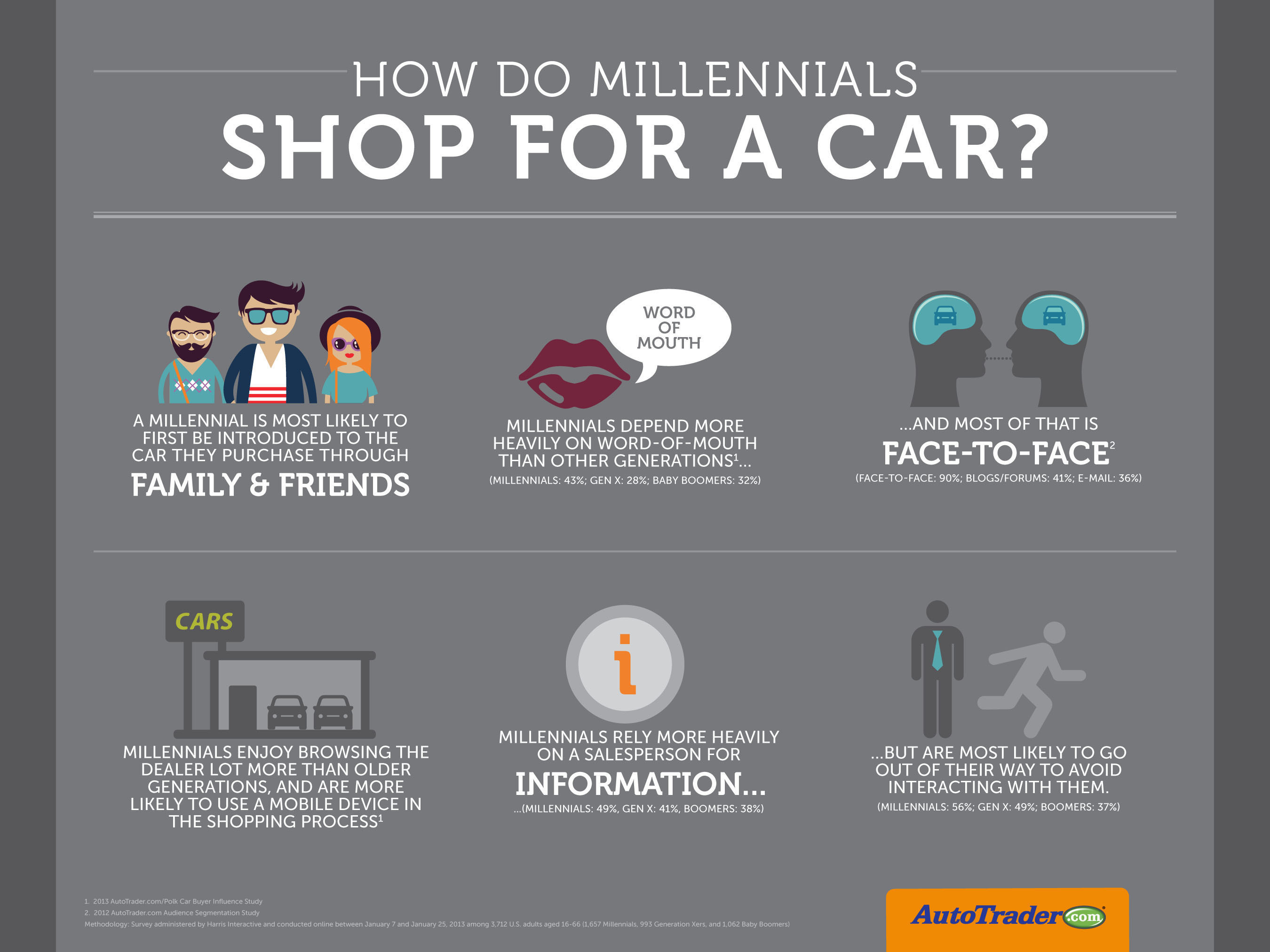 How Do Millennials Shop For A Car?     (PRNewsFoto/AutoTrader.com)