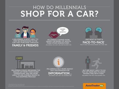 How Do Millennials Shop For A Car?     (PRNewsFoto/AutoTrader.com)