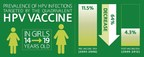 Since the introduction of the first HPV vaccines, prevalence of HPV infection has dropped 64 percent among girls ages 14 to 19.