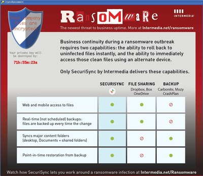 SecuriSync by Intermedia is the only enterprise-grade tool on the market that offers the two capabilities necessary for business continuity during a ransomware outbreak.