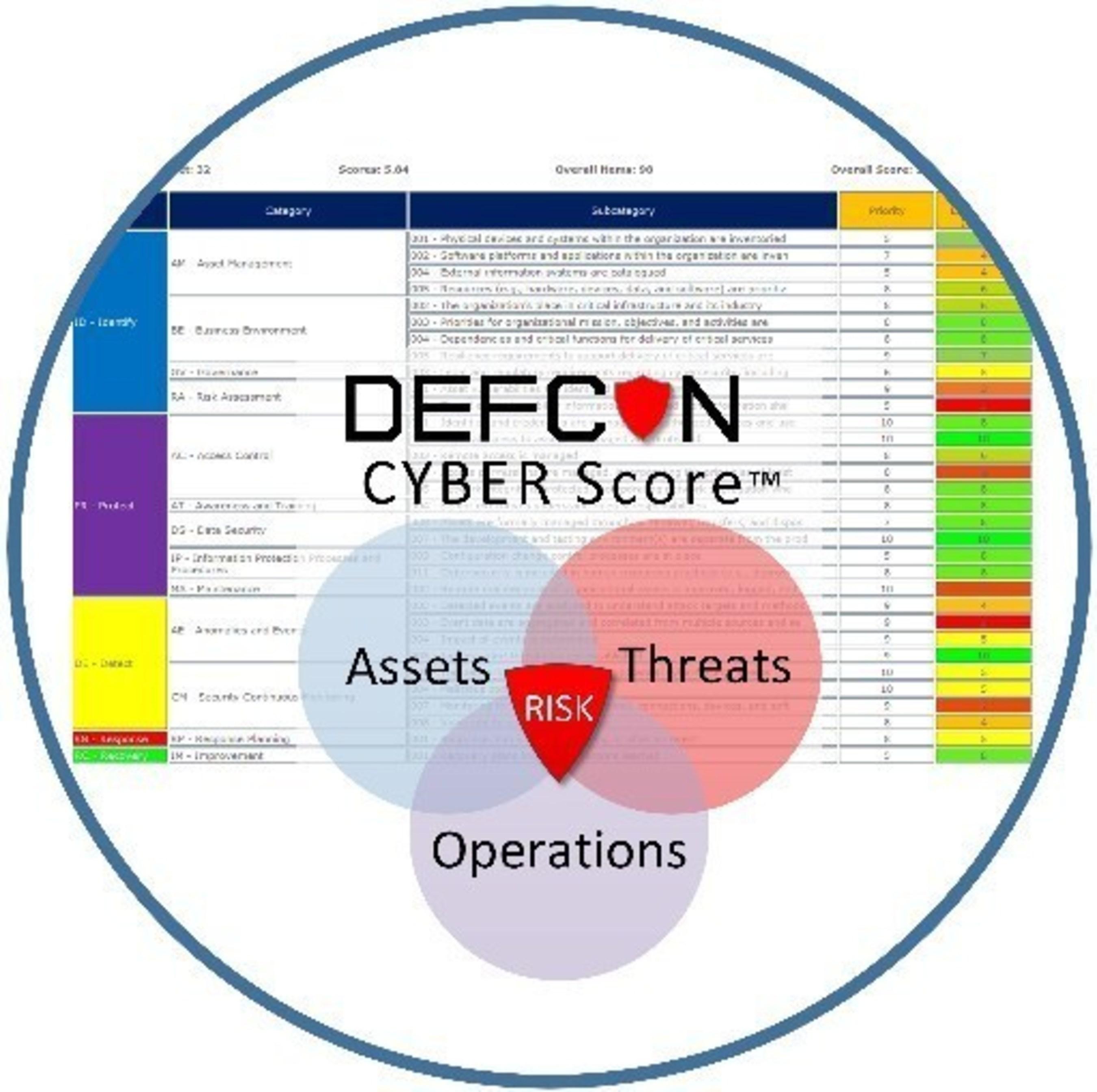 DEFCON CYBER™ Scores YOUR Risk Posture based on NIST