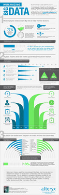 Humanizing Big Data Infographic by Alteryx, Inc. http://www.alteryx.com/infographics/humanizing-big-data-infographic.  (PRNewsFoto/Alteryx, Inc.)