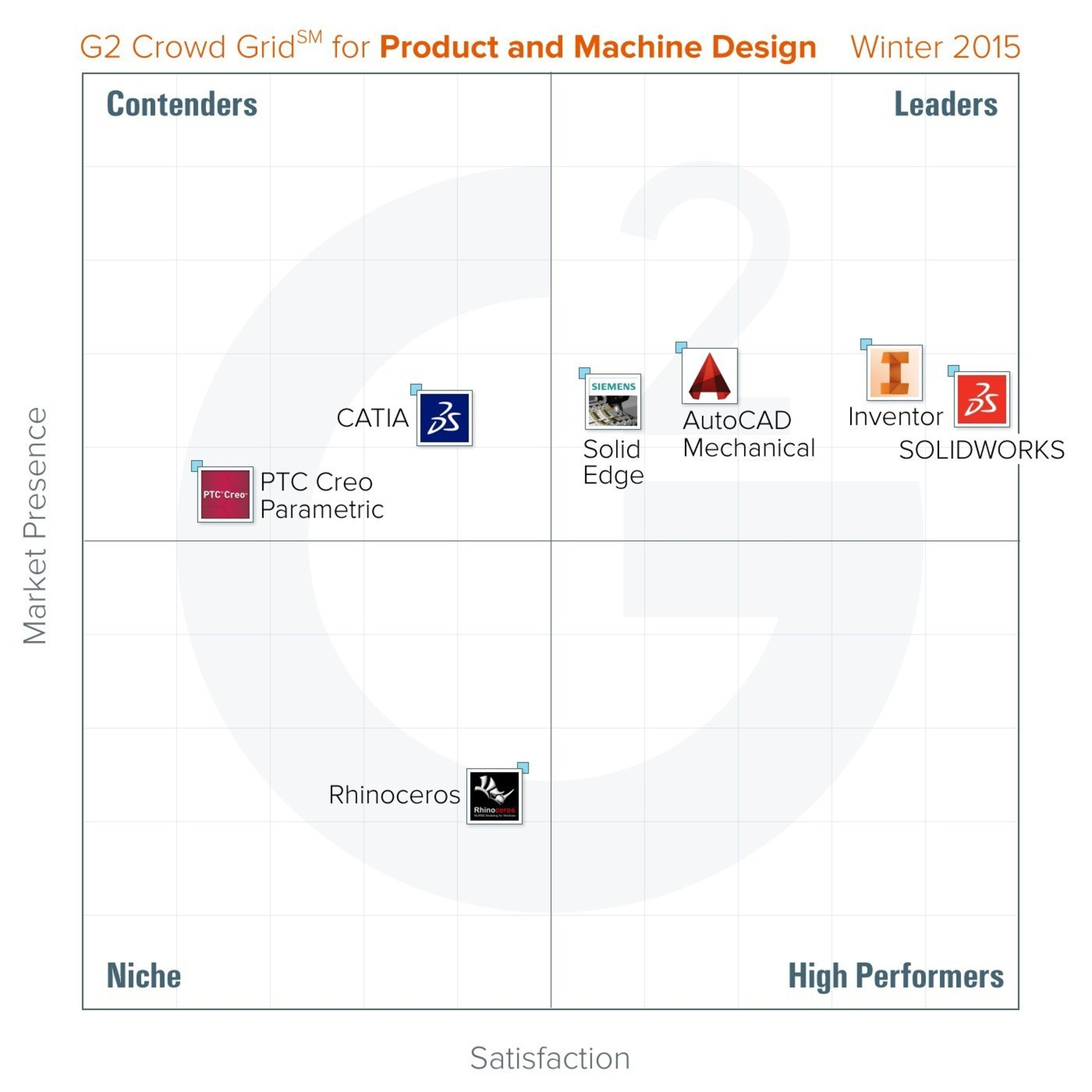 G2 Crowd Publishes Winter 2015 Rankings Of The Best Product And Machine Design Software