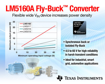TI introduces industry's first 65-V synchronous step-down converter with Fly-Buck(TM) capability
