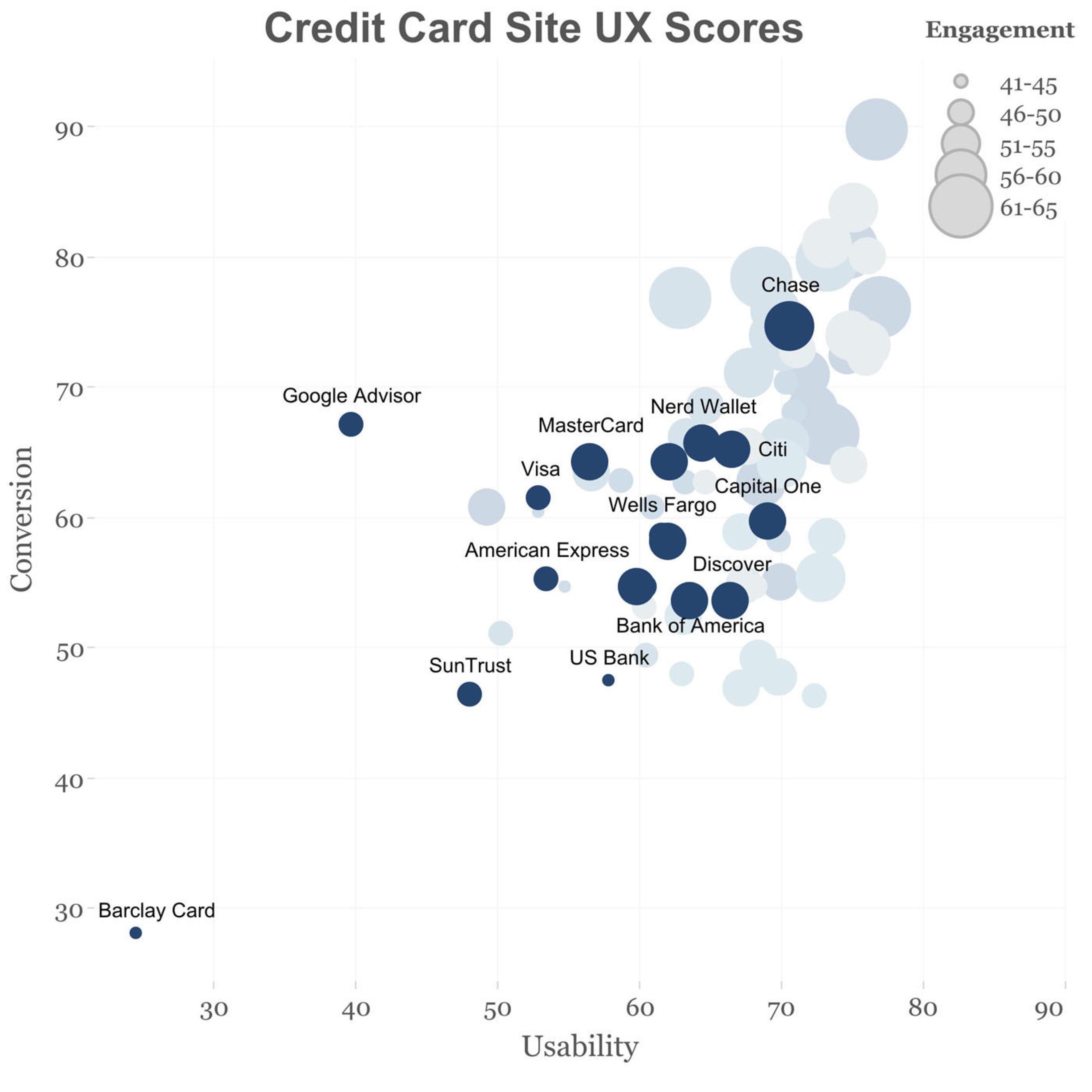 Credit Card Site UX Scores.  (PRNewsFoto/Change Sciences Group)