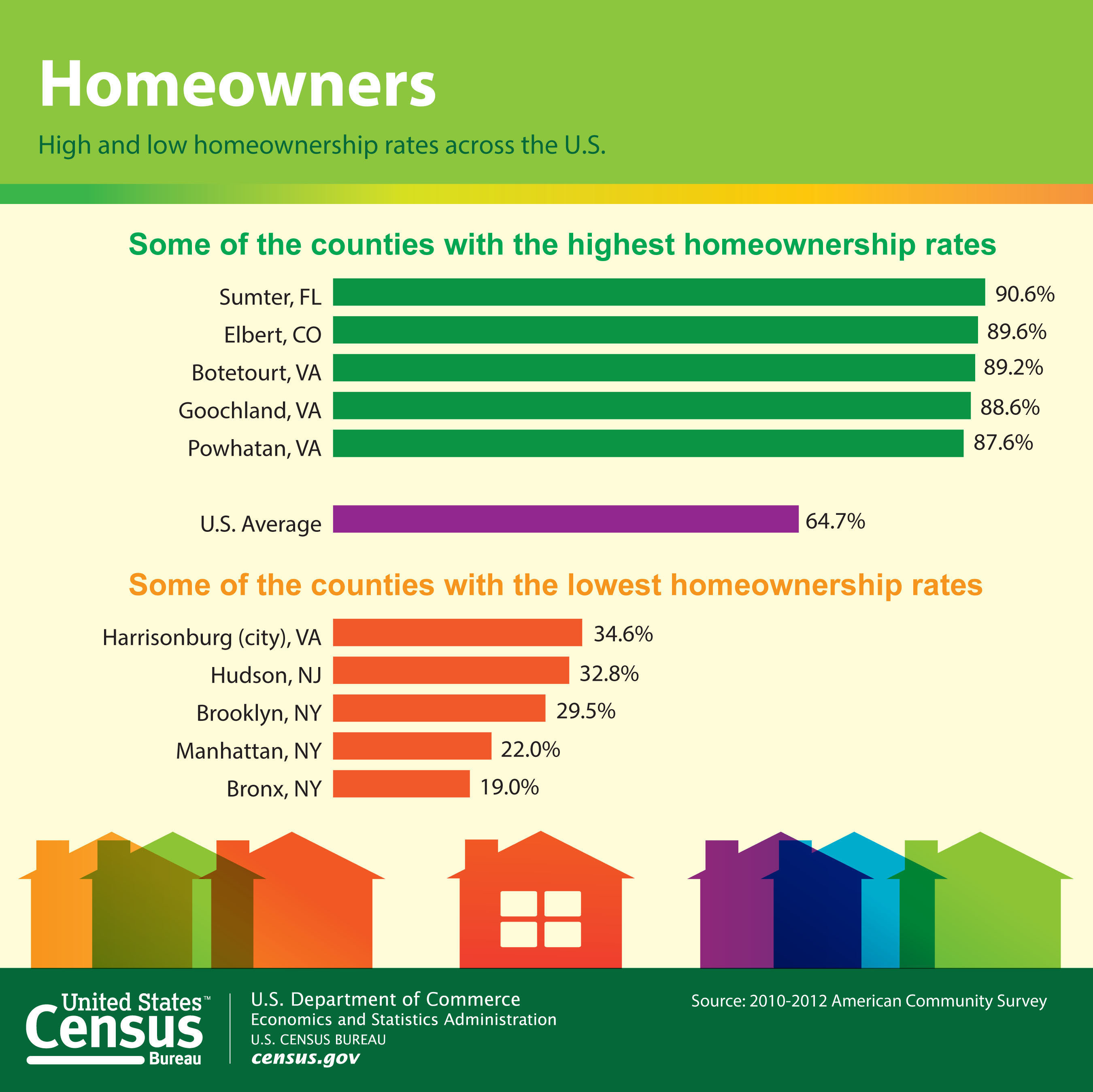 Statistics from the U.S. Census Bureau's American Community Survey show some of the nation's counties with the highest and lowest homeownership rates. The American Community Survey gives communities the current information they need to plan investments and services. Retailers, homebuilders, police departments, and town and city planners are among the many private- and public-sector decision makers who count on these annual results. More information: ...