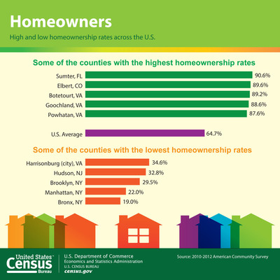 Statistics from the U.S. Census Bureau's American Community Survey show some of the nation's counties with the highest and lowest homeownership rates. The American Community Survey gives communities the current information they need to plan investments and services. Retailers, homebuilders, police departments, and town and city planners are among the many private- and public-sector decision makers who count on these annual results. More information: https://www.census.gov/newsroom/releases/archives/american_community_survey_acs/cb13-190.html.  (PRNewsFoto/U.S. Census Bureau)