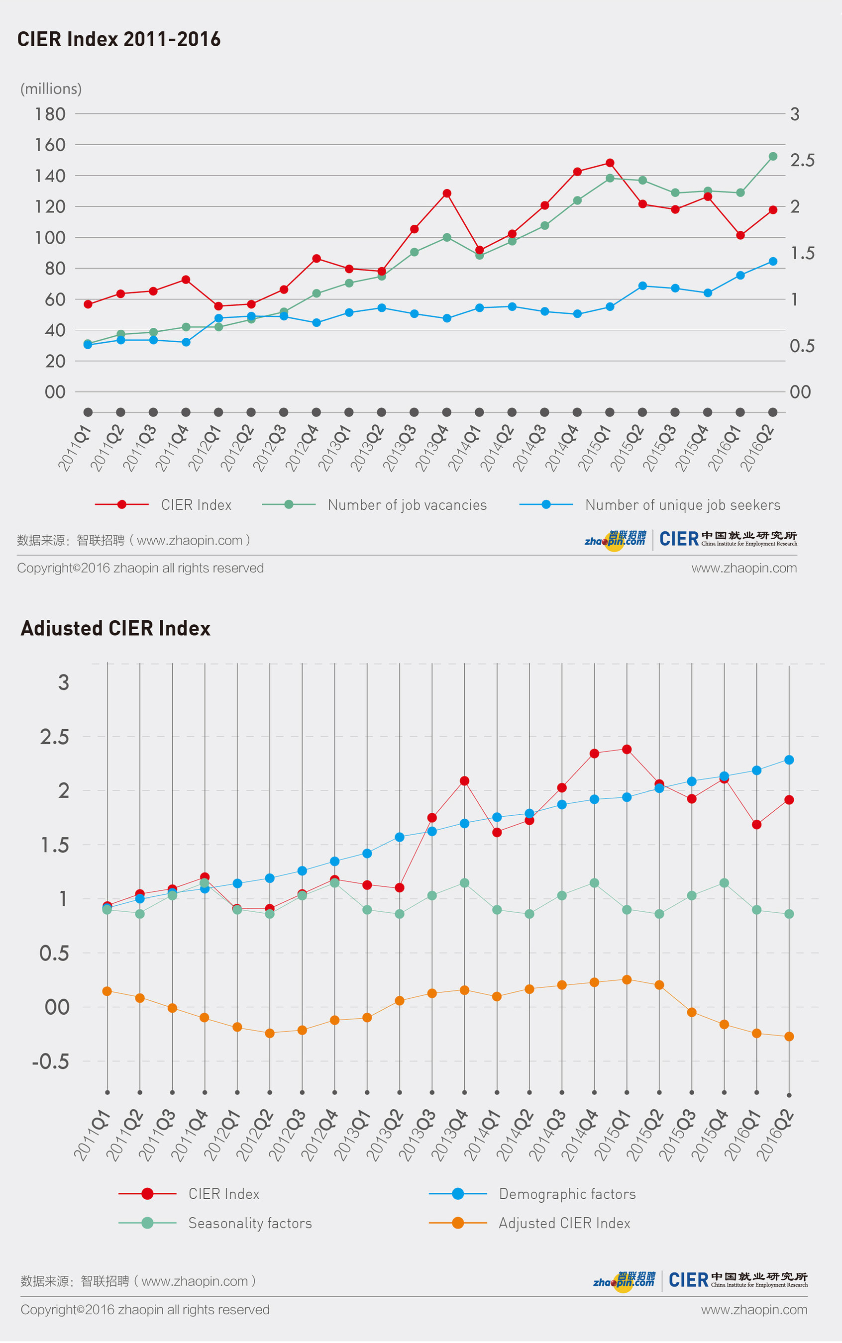 CIER Index 2011-2016 and Adjusted CIER Index