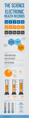 Infographic: Practice Fusion Passes 50 Million Patients, Outlines Company Growth.  (PRNewsFoto/Practice Fusion)