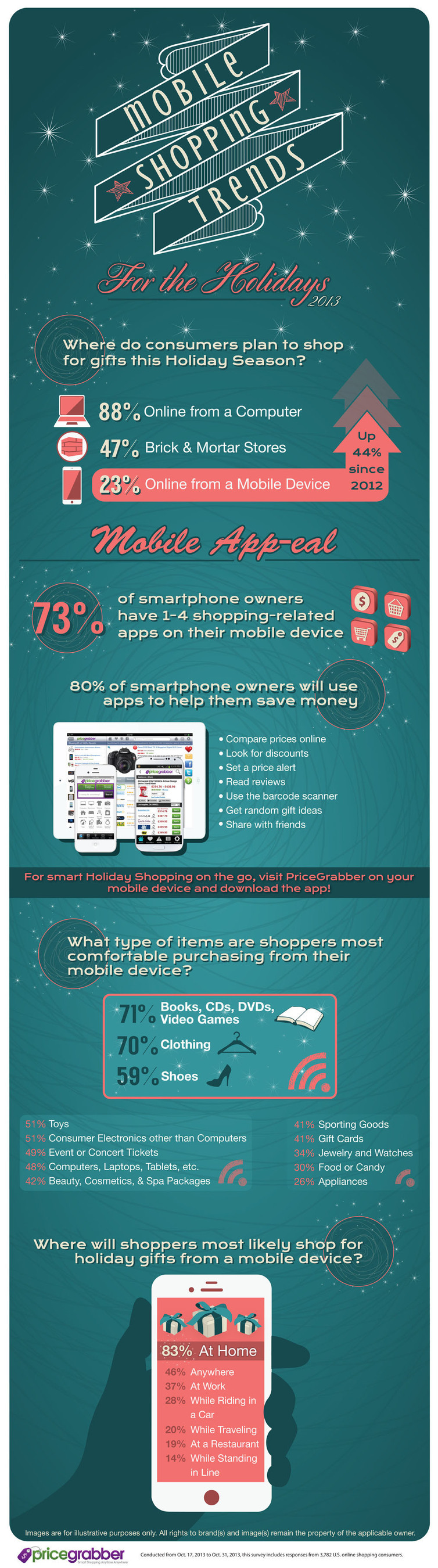 Mobile Shopping Trends For The Holidays From PriceGrabber Survey.  (PRNewsFoto/PriceGrabber.com)