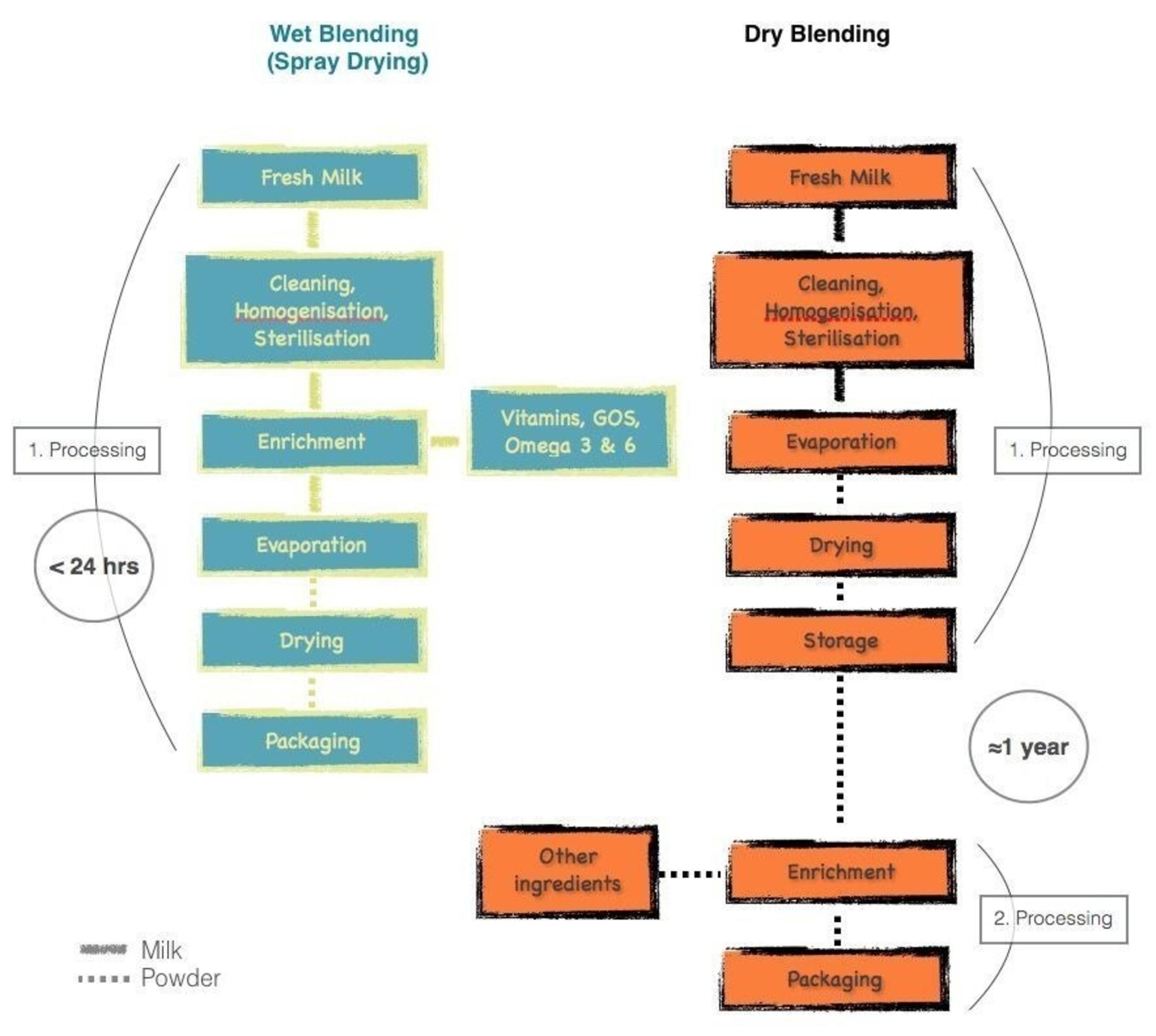 Formula production methods